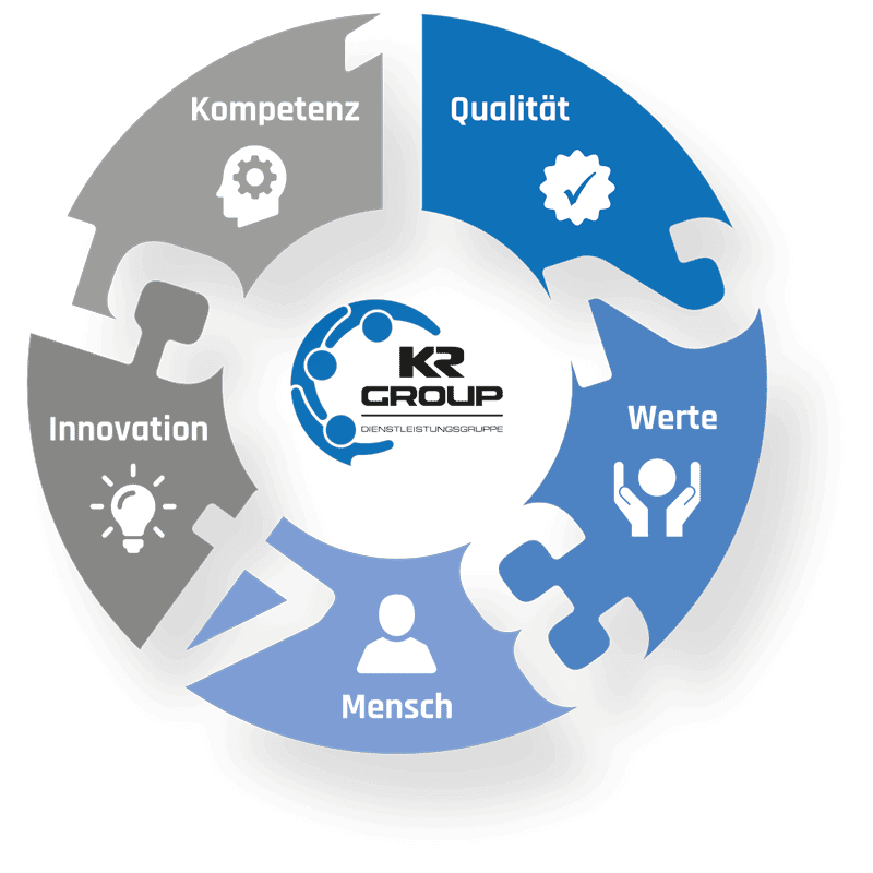 KR Group GmbH - Unser Leitbild