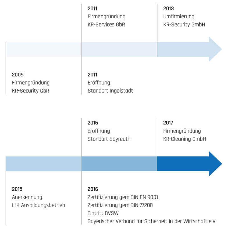 Unternehmensentwicklung